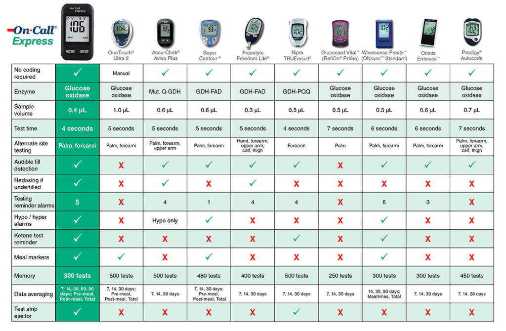 On Call Express Comparison Chart