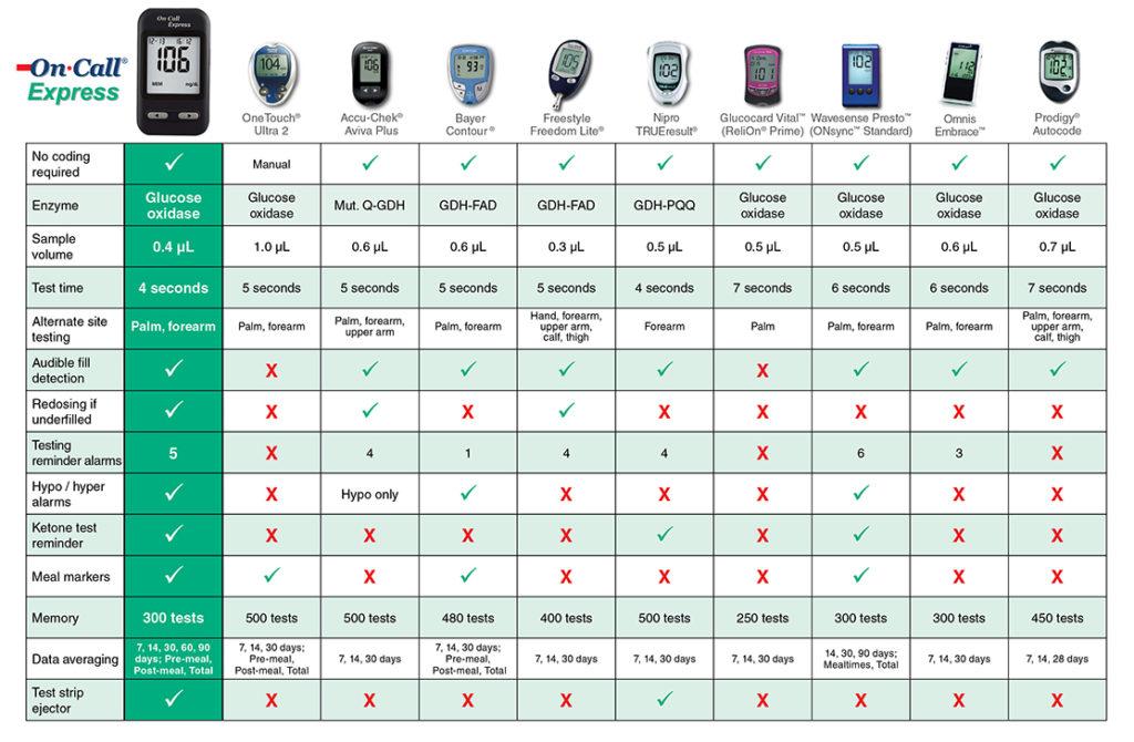 on call express blood glucose meter  u2013 best value medical