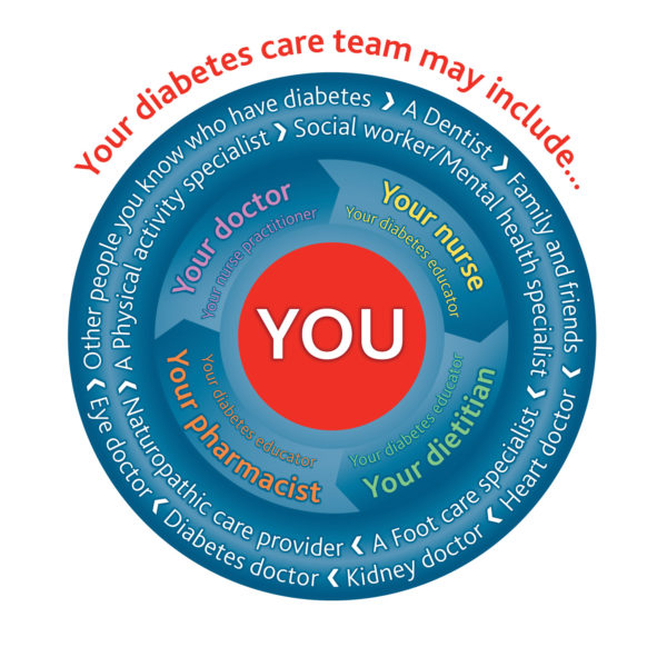 diabetes_care_team